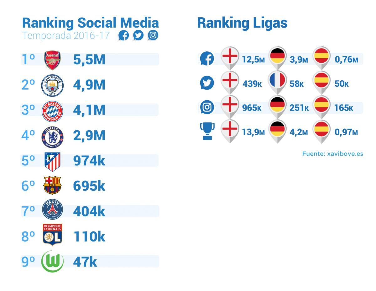 Fútbol Femenino redes sociales