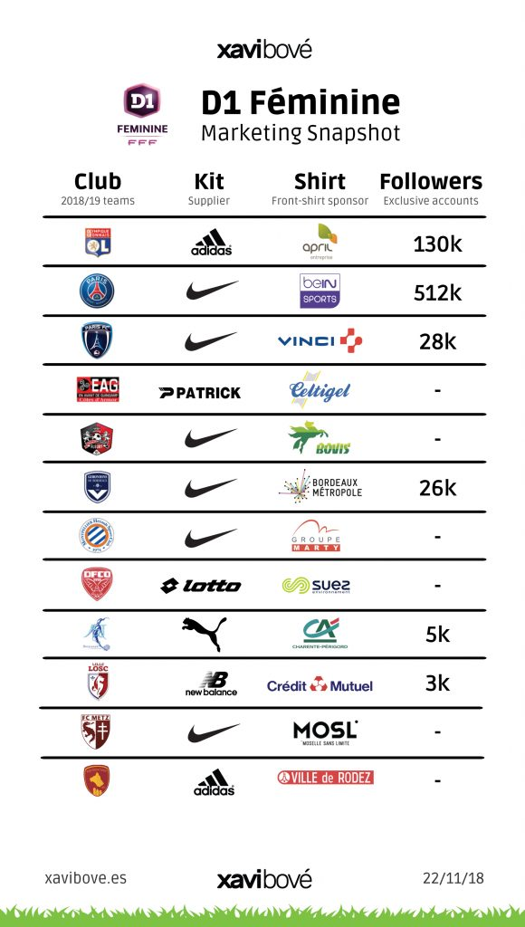 Women's Football Marketing