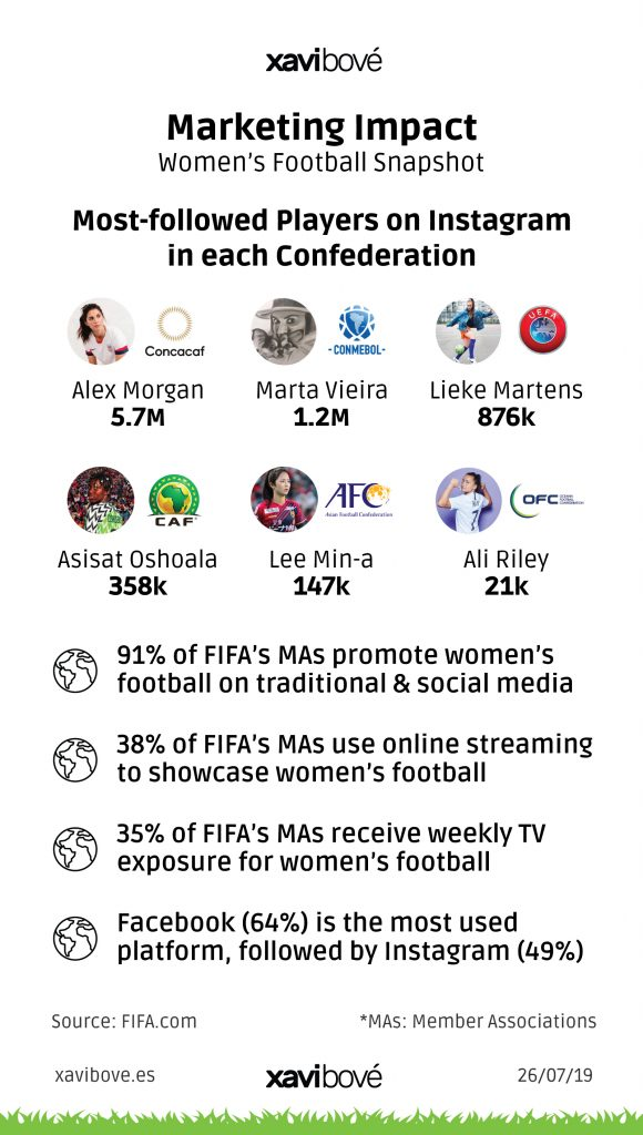 Women's Football Marketing